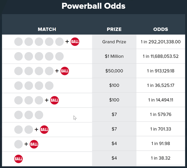 Winning Combinations For Powerball