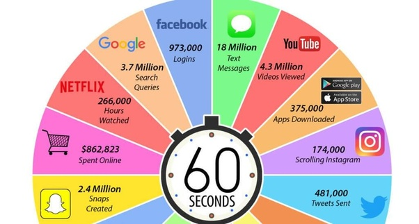 History of the Internet in Short