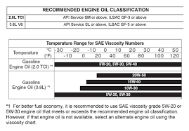 ... viscosity oils work over a wide range of ambient temperatures. Unless you regularly drive in 120F heat or -30F cold, you can use either 5w-20 or 5w-30 ...
