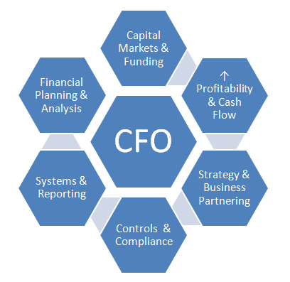 What are some typical duties of a CFO? - Quora