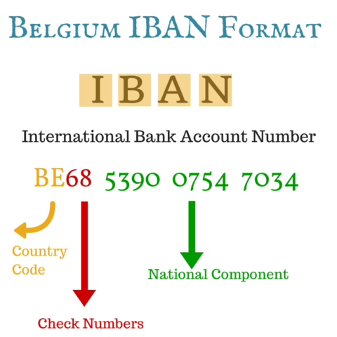 What Is Iban Number For Bank Of India An Answer Will Be Greatly Reciated Quora