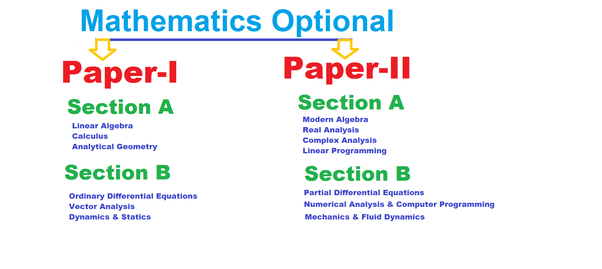 What books should I follow for the UPSC Mains mathematics optional