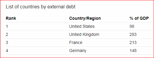 For This Reason You Have To Study Economics. A Highly Talked Subject  Nowadays For All The Countries Are Faltering U0026 Are With Huge Debts.