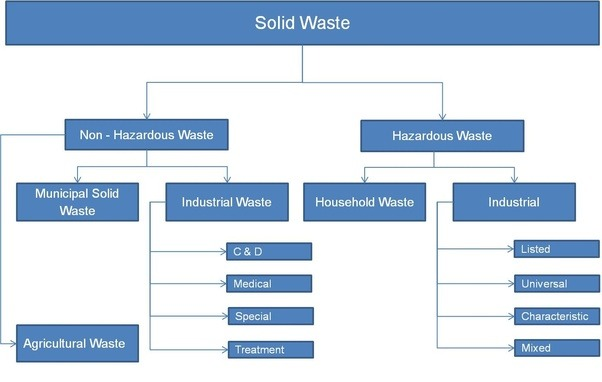 What Are The Main Causes Of Solid Waste Management Quora