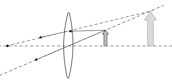 Is It Possible To Form An Image When The Object Is Behind The Convex