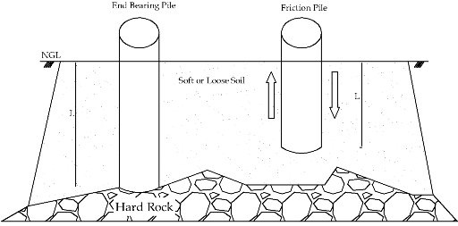 What are the different types of footing? - Quora