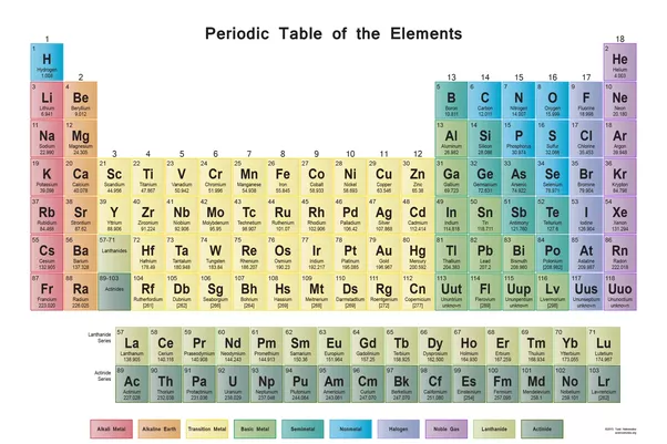 How Can The Position Of An Element In The Periodic Table Be Used To