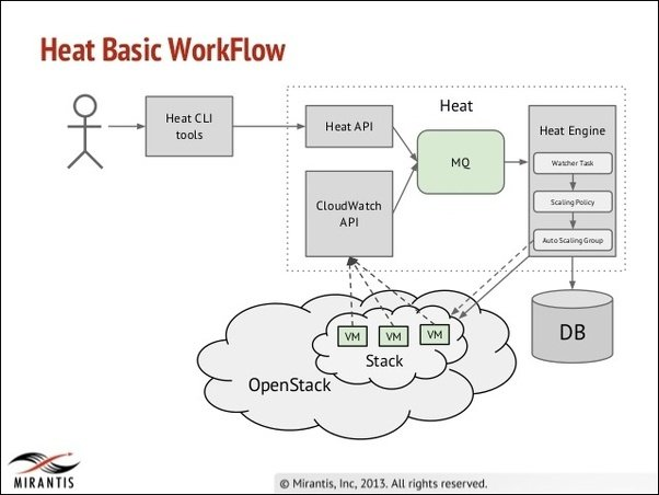 What Is Openstack Heat Orchestration Quora - Openstack heat template