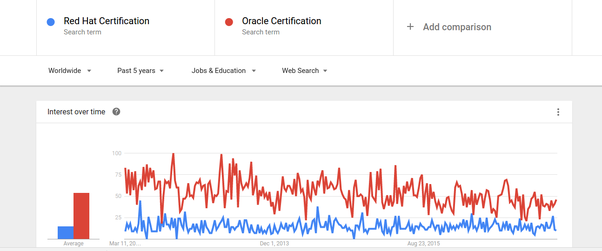 Should I go for a Red Hat Certification or an Oracle Certification ...