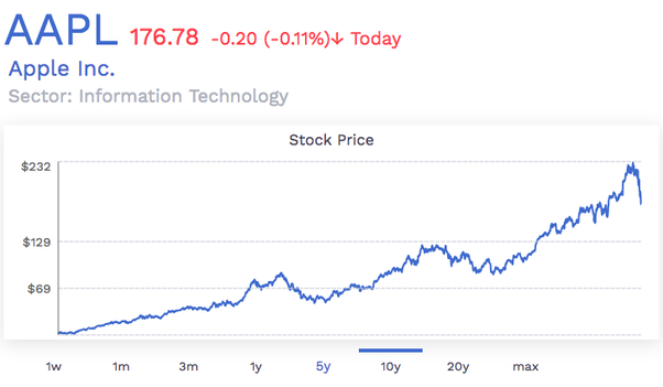 Do you think Apple stock (AAPL) is going to bounce back