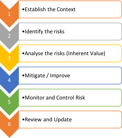 risk management process are as follows step 1 establish the context