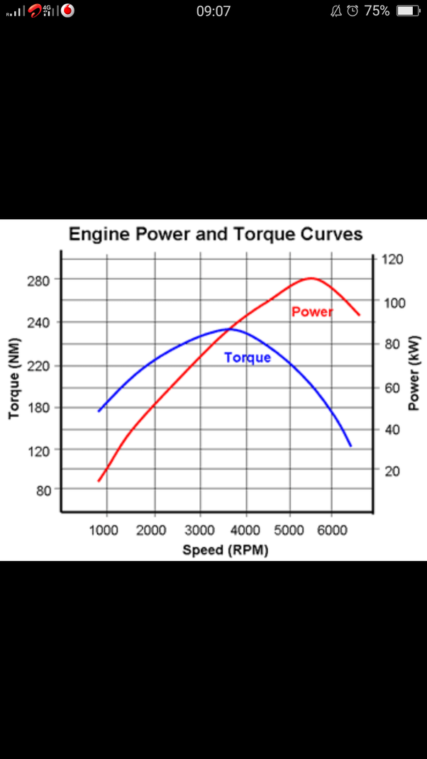 What is the relation between engine RPM and engine torque