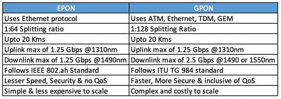 What are the differences between GPON and EPON? - Quora