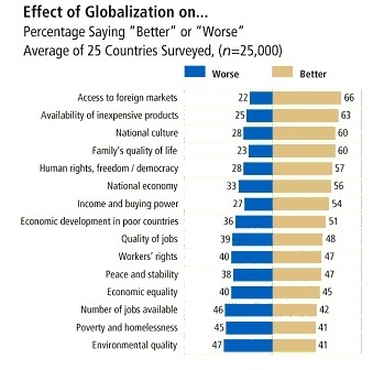 the effects of globalization on the growth of the many poorer economies Economic growth, globalization and the resulting distributional effects of globalization are as indeed was demonstrated by many of the economies in.