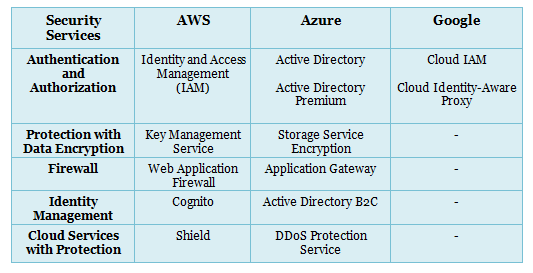 What would you use for your cloud deployment today, Azure
