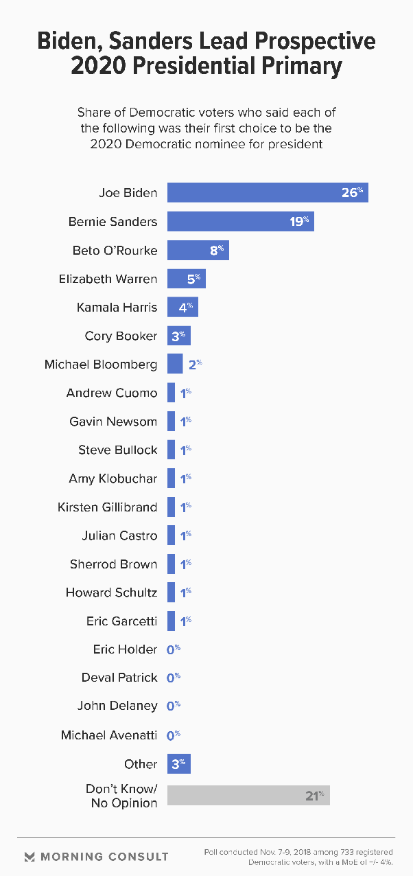 Nominations For Best Picture 2020 Who has the best chance of winning the 2020 Democratic Party