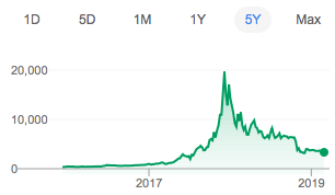 would a stock market crash affect cryptocurrency