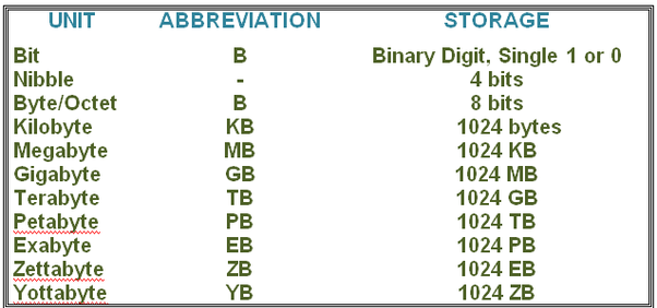 Bytes to binary online