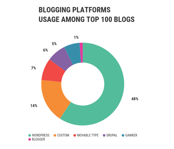 What does it mean to choose the best blogging platform? - Quora