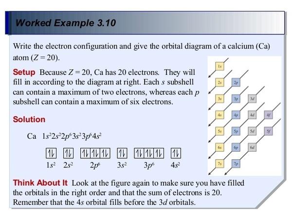Calcium Electron Orbital Diagram House Wiring Diagram Symbols