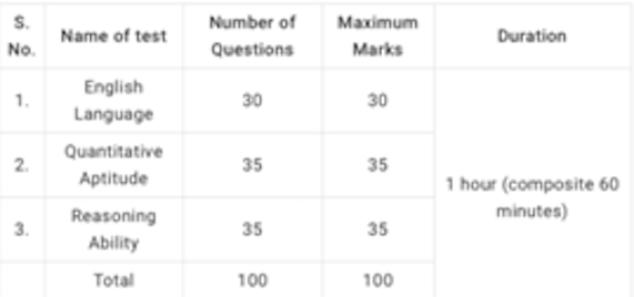 How to prepare ibps po exam in one month quora mainsthe mains exam of ibps po is divided into 4 sections of objective test along with a descriptive test the exam pattern has changed from this year altavistaventures Image collections
