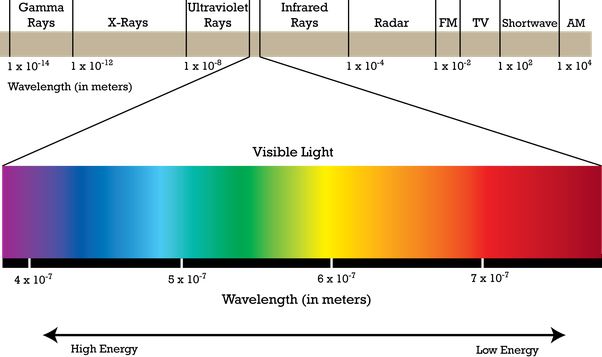 The Colour Of Light Is Determined By Its Frequency According To Electromagnetic Spectrum However Wavelength Can Change Without Changing