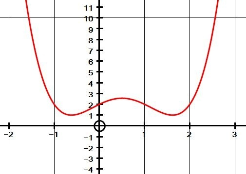 How Many Imaginary Zeros Does The Function [math]f(x) =3x