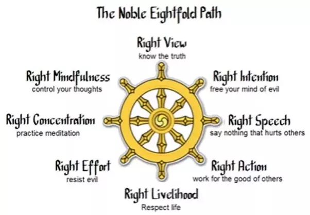 """eight fold path The buddha taught his disciples this eight-step path to awakening these eight aspects of buddhist practice are described as """"wise,"""" or simply, """"right."""