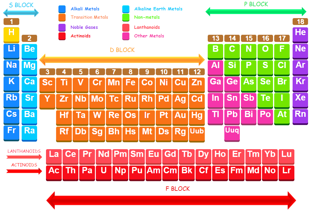 all the groups in the periodic table