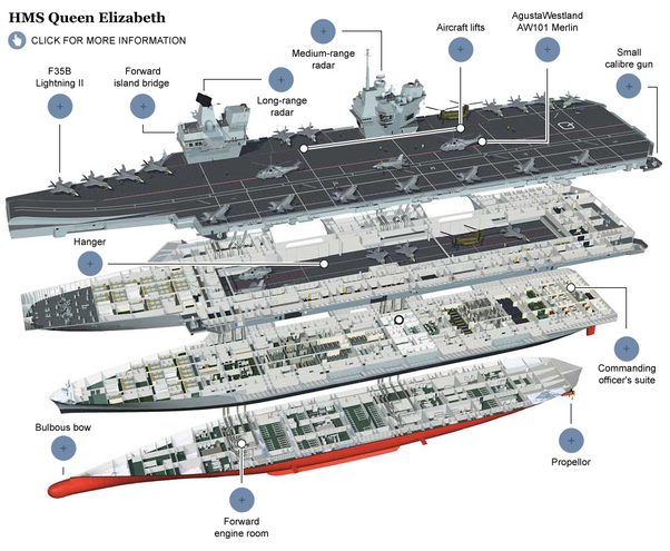 Will The Hms Queen Elizabeth Be The Best Aircraft Carrier