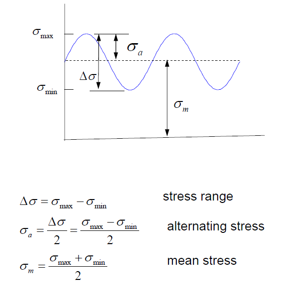 What is the difference between mean stress and alternating stress i found this simple cyclic stress distribution diagram that can help answer your question cyclic stresses are basically stresses that changes over time in ccuart Gallery