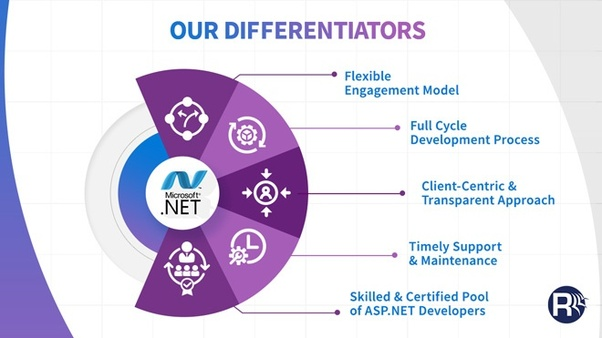 Which are the best companies for  NET developers in India