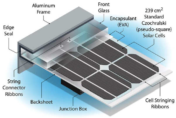 Why Do We Use Silicon In Solar Panels Quora