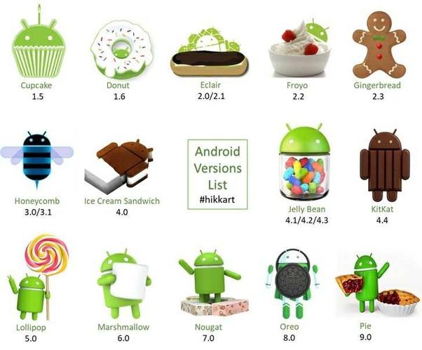 Urutan Versi Cara Operasi Android dari Lawas sampai Terkini