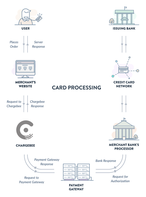 what is the difference between payment gateway and payment