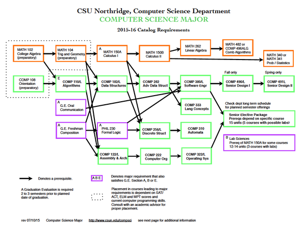 What are the main reasons why students from cal state northridge don in the above example of my own major diagram computer science the math sequence is a good example if you dont get started on that math sequence early on solutioingenieria Gallery