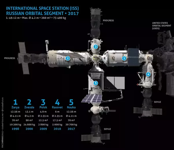 Where are International space station's boosters/engine ...