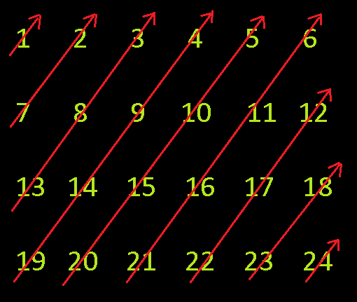 How to print all elements of a matrix in diagonal order - Quora