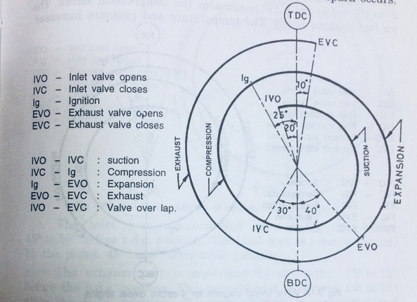 what is valve timing diagram (for petrol and diesel)? - quora piston aircraft engine valve timing diagram #9