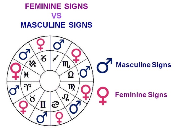 What zodiac sign is most masculine? - Quora