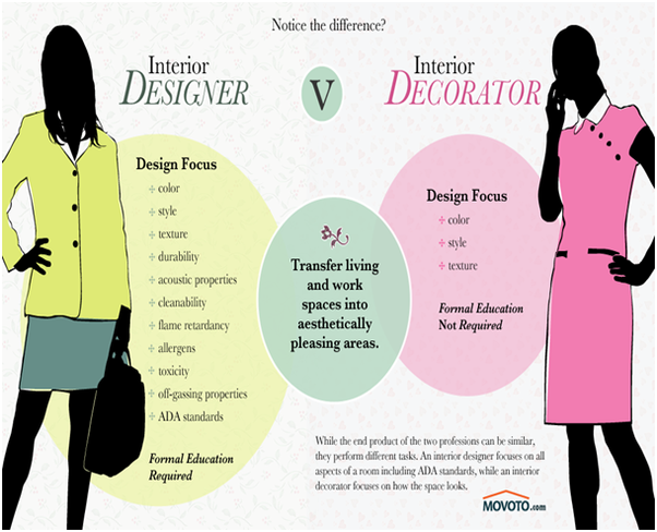 What 39 S The Difference Between An Interior Designer And Decorator Quora