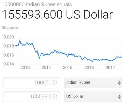 How Much Money In US Dollars Is 1 Crore Rupees?