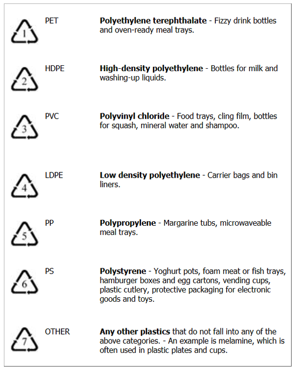 What is the meaning of recycling symbols placed on Plastic Items