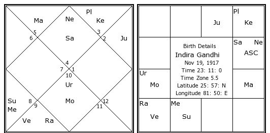 Can Indian astrology predict death? - Quora