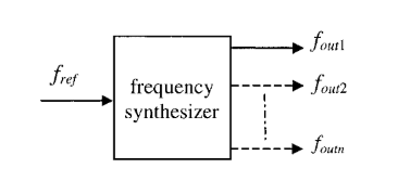 What is a frequency synthesizer and where is it used? In addition
