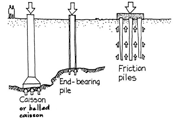 what is a bearing pile