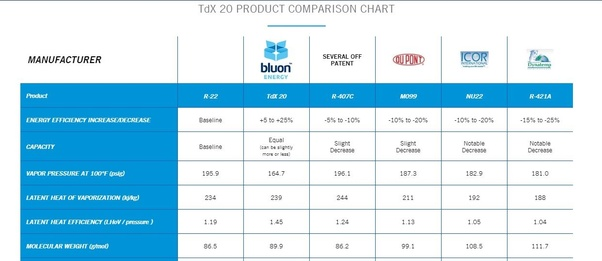 What are the facts to know about TdX 20 Refrigerant? - Quora