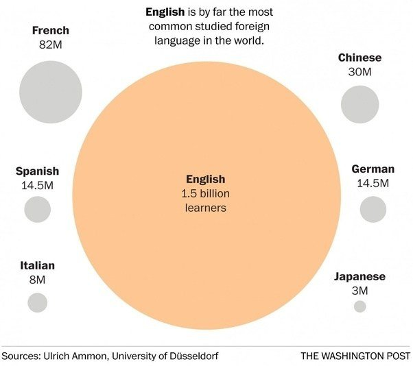 Why Dont Most Americans Learn A Second Language Quora - 1 world language