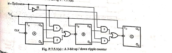 here, if m=0, this will work as 3 bit up counter and when m=1, it will work  as 3 bit down counter