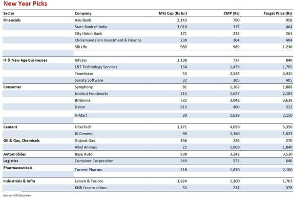 Long term investment stocks 2021 india kang ho lee shing kwan investment